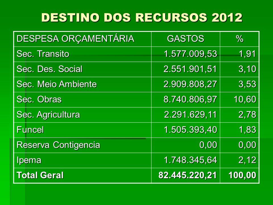 DESTINO DOS RECURSOS 2012 DESPESA ORÇAMENTÁRIA GASTOS % Sec. Transito