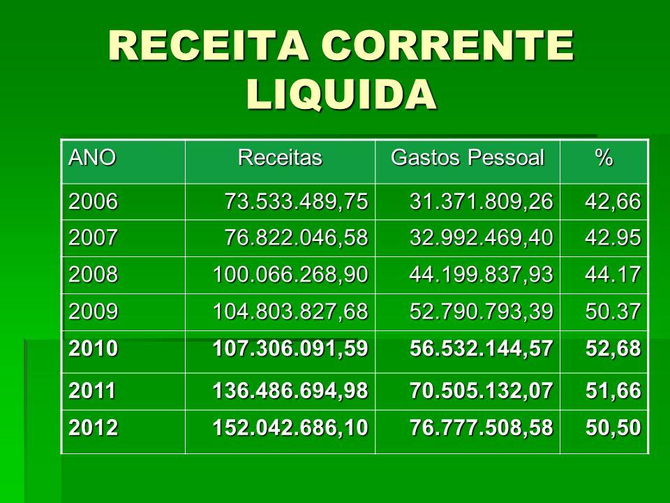 RECEITA CORRENTE LIQUIDA