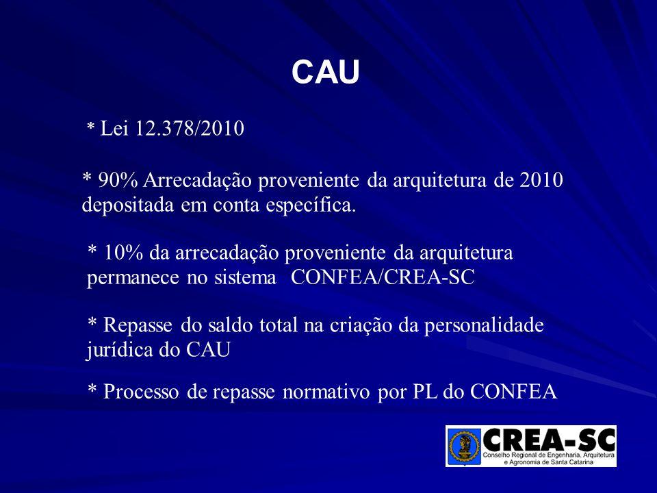 CAU * Lei 12.378/2010. * 90% Arrecadação proveniente da arquitetura de 2010 depositada em conta específica.