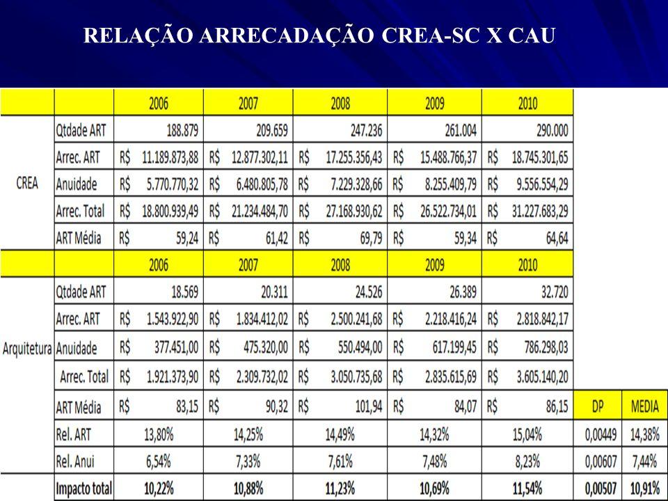 RELAÇÃO ARRECADAÇÃO CREA-SC X CAU