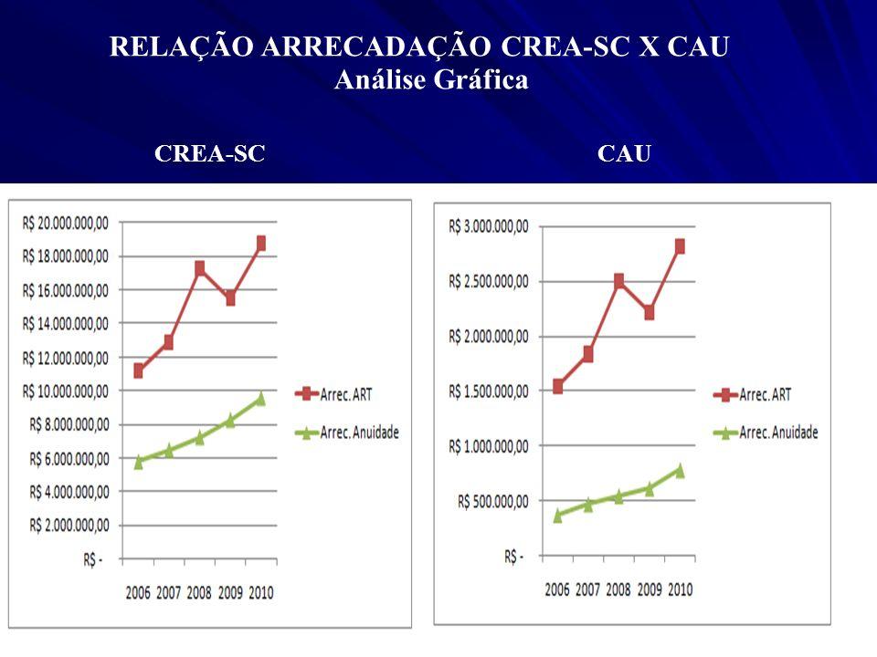 RELAÇÃO ARRECADAÇÃO CREA-SC X CAU Análise Gráfica