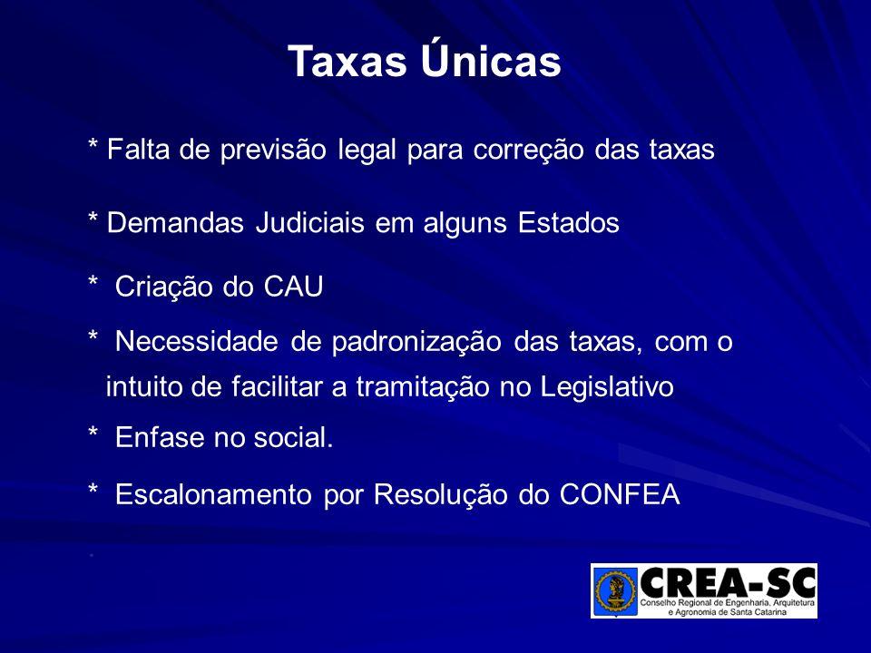 Taxas Únicas * Falta de previsão legal para correção das taxas
