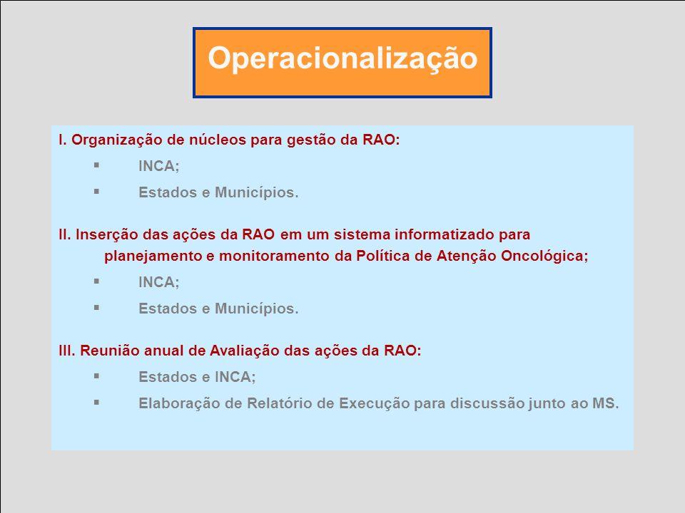 Operacionalização I. Organização de núcleos para gestão da RAO: INCA;
