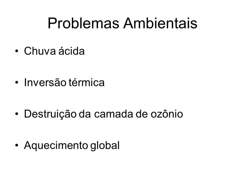 Problemas Ambientais Chuva ácida Inversão térmica