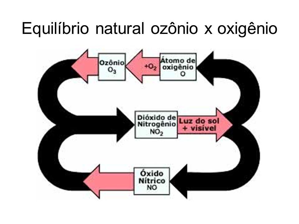 Equilíbrio natural ozônio x oxigênio
