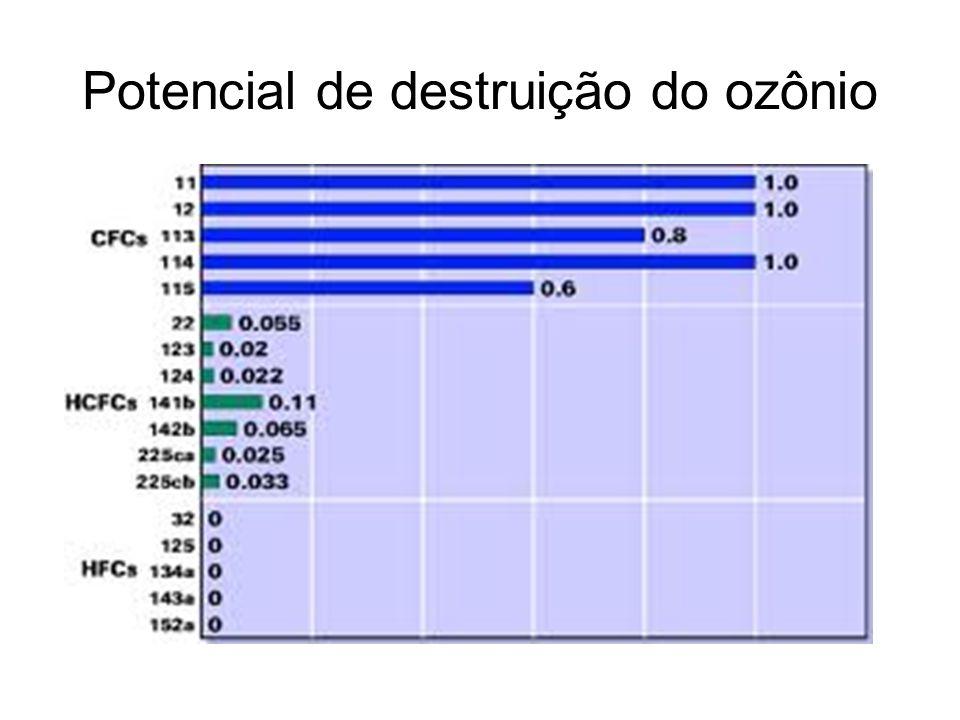Potencial de destruição do ozônio