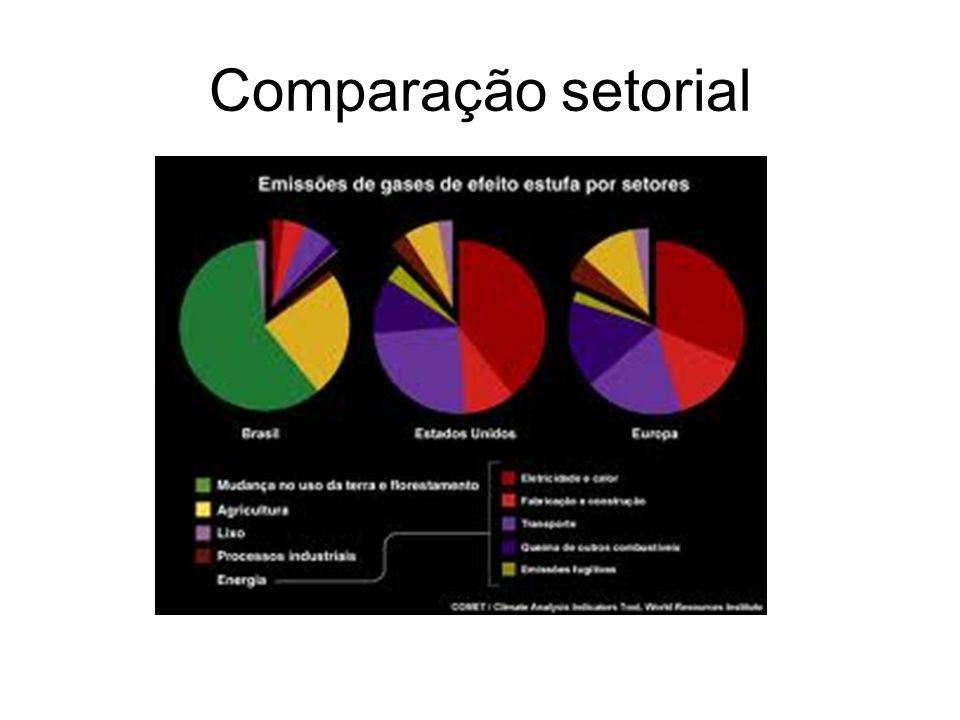 Comparação setorial