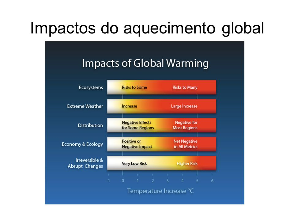 Impactos do aquecimento global
