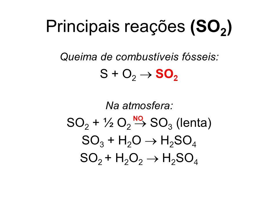 Principais reações (SO2)