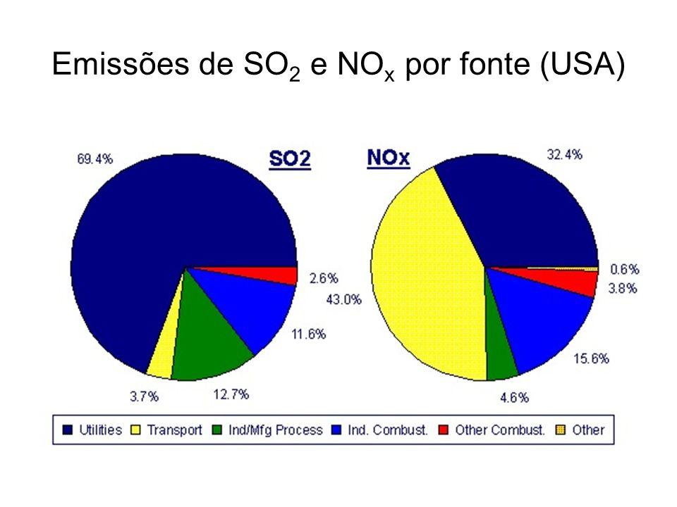 Emissões de SO2 e NOx por fonte (USA)