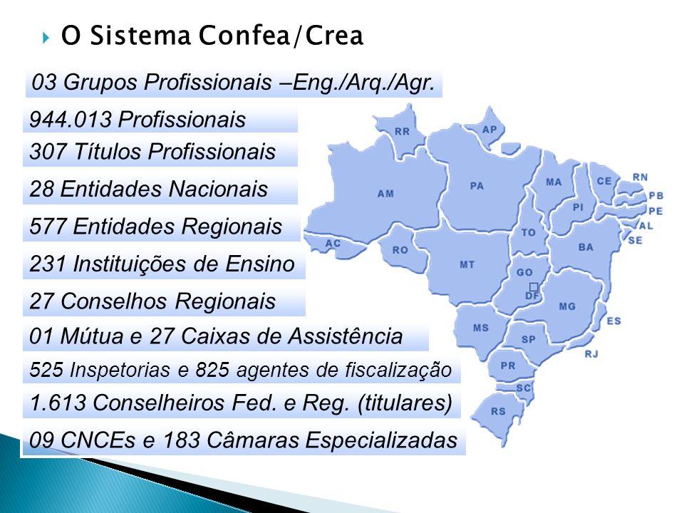 O Sistema Confea/Crea 03 Grupos Profissionais –Eng./Arq./Agr.
