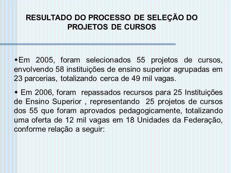 RESULTADO DO PROCESSO DE SELEÇÃO DO PROJETOS DE CURSOS