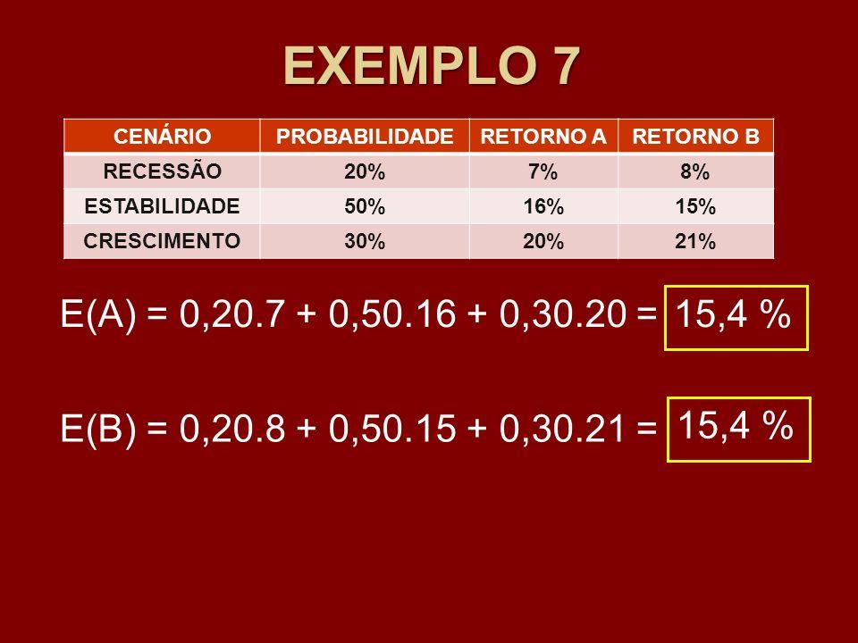 EXEMPLO 7CENÁRIO. PROBABILIDADE. RETORNO A. RETORNO B. RECESSÃO. 20% 7% 8% ESTABILIDADE. 50% 16% 15%