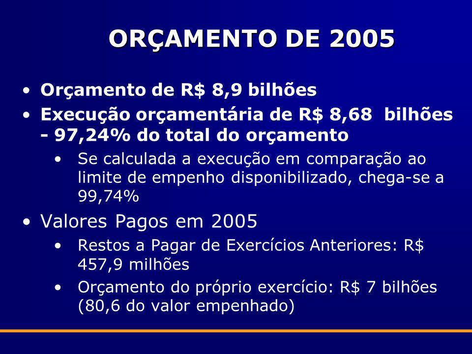 ORÇAMENTO DE 2005 Valores Pagos em 2005 Orçamento de R$ 8,9 bilhões