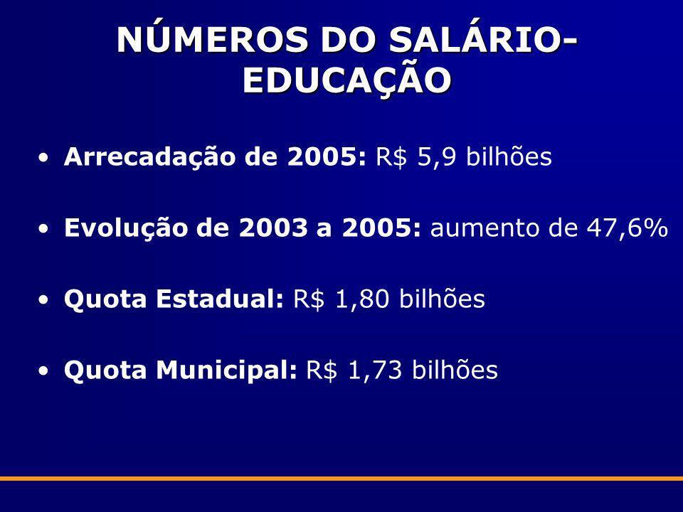 NÚMEROS DO SALÁRIO-EDUCAÇÃO