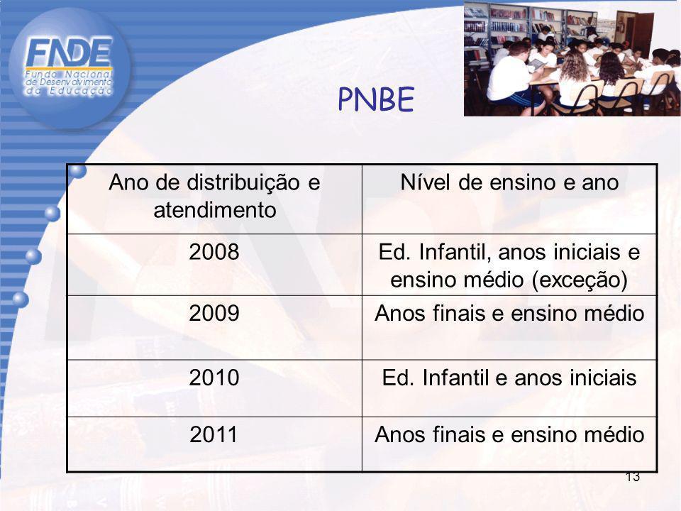 PNBE Ano de distribuição e atendimento Nível de ensino e ano 2008