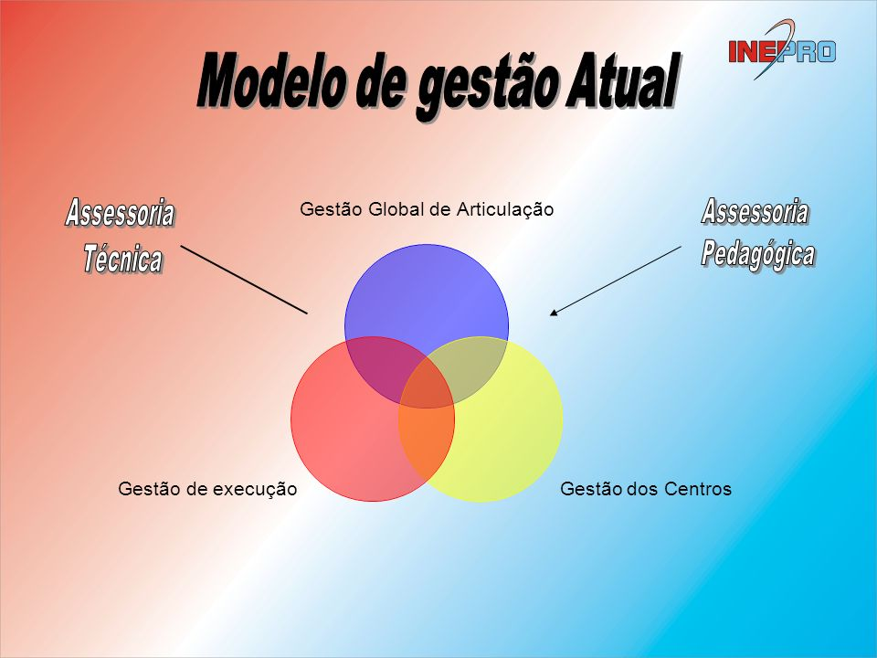 Modelo de gestão Atual Assessoria Técnica Assessoria Pedagógica
