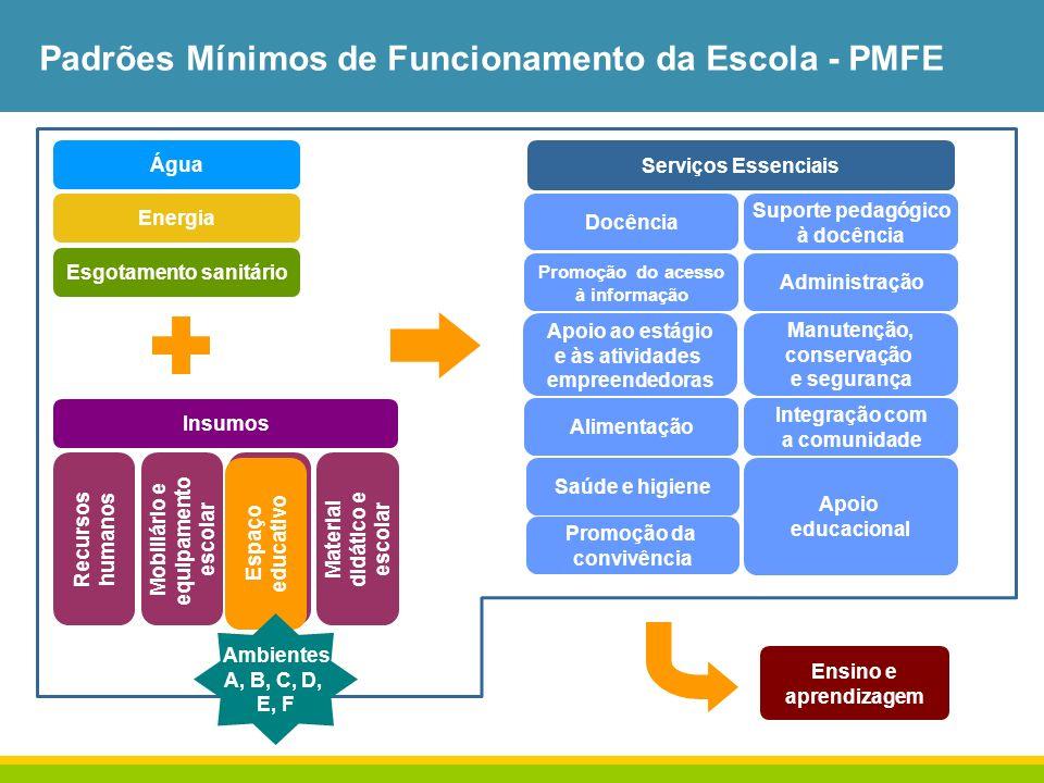 Padrões Mínimos de Funcionamento da Escola - PMFE