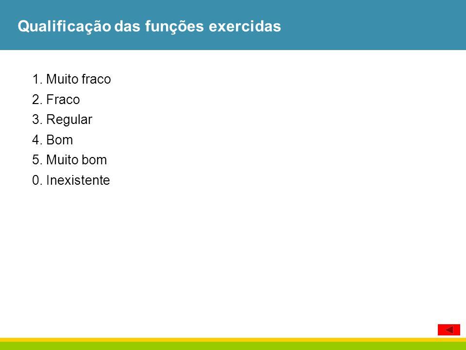 Qualificação das funções exercidas