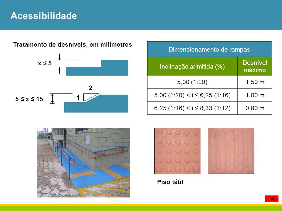 Tratamento de desníveis, em milímetros