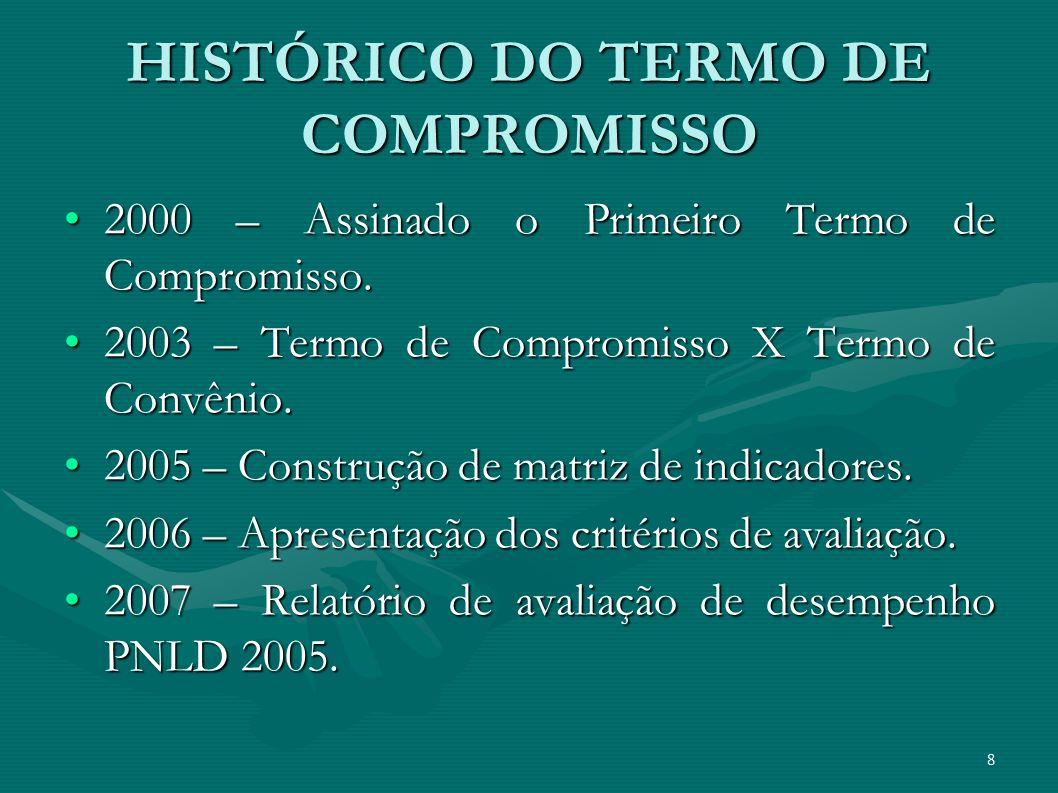 HISTÓRICO DO TERMO DE COMPROMISSO