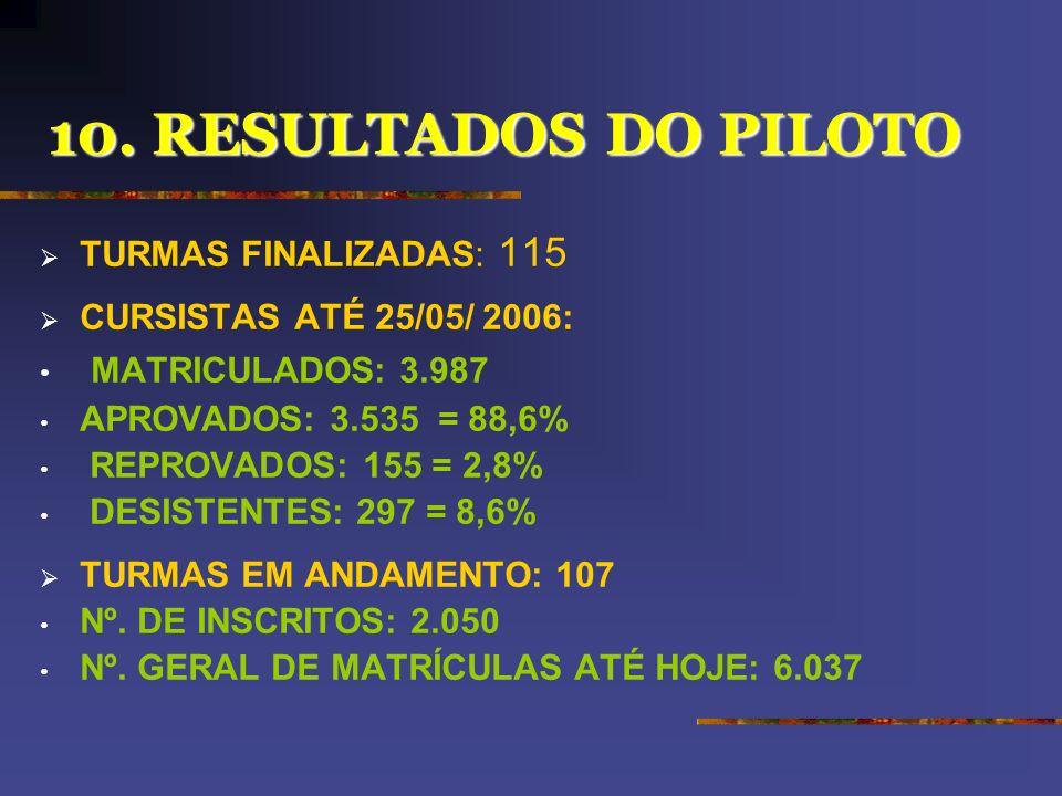 10. RESULTADOS DO PILOTO MATRICULADOS: 3.987 TURMAS FINALIZADAS: 115