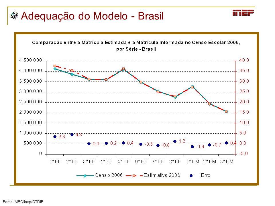 Adequação do Modelo - Brasil