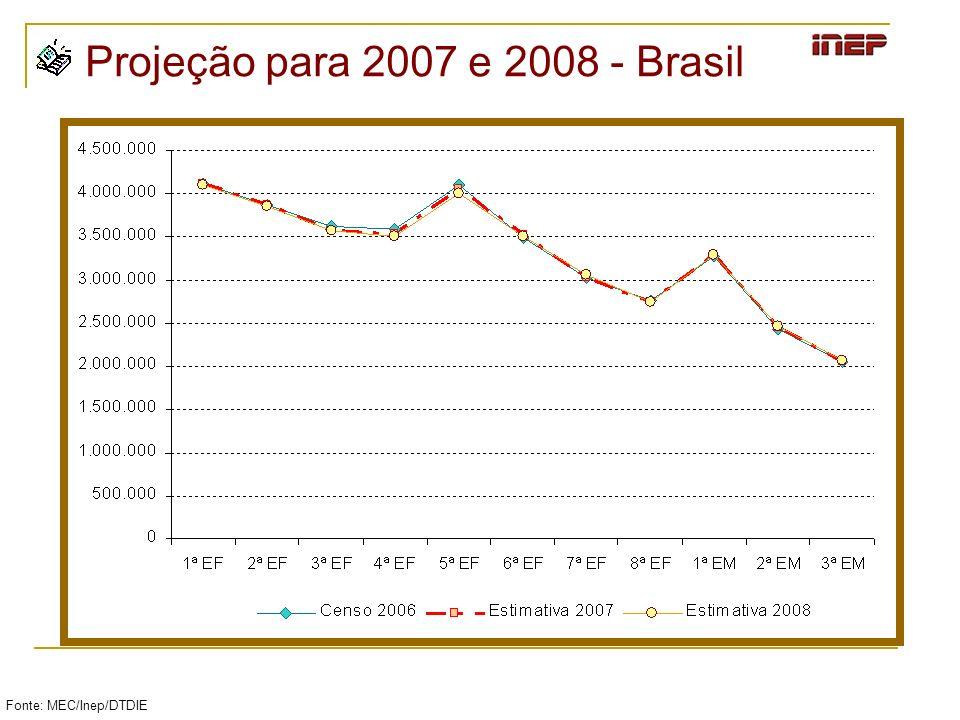 Projeção para 2007 e 2008 - Brasil