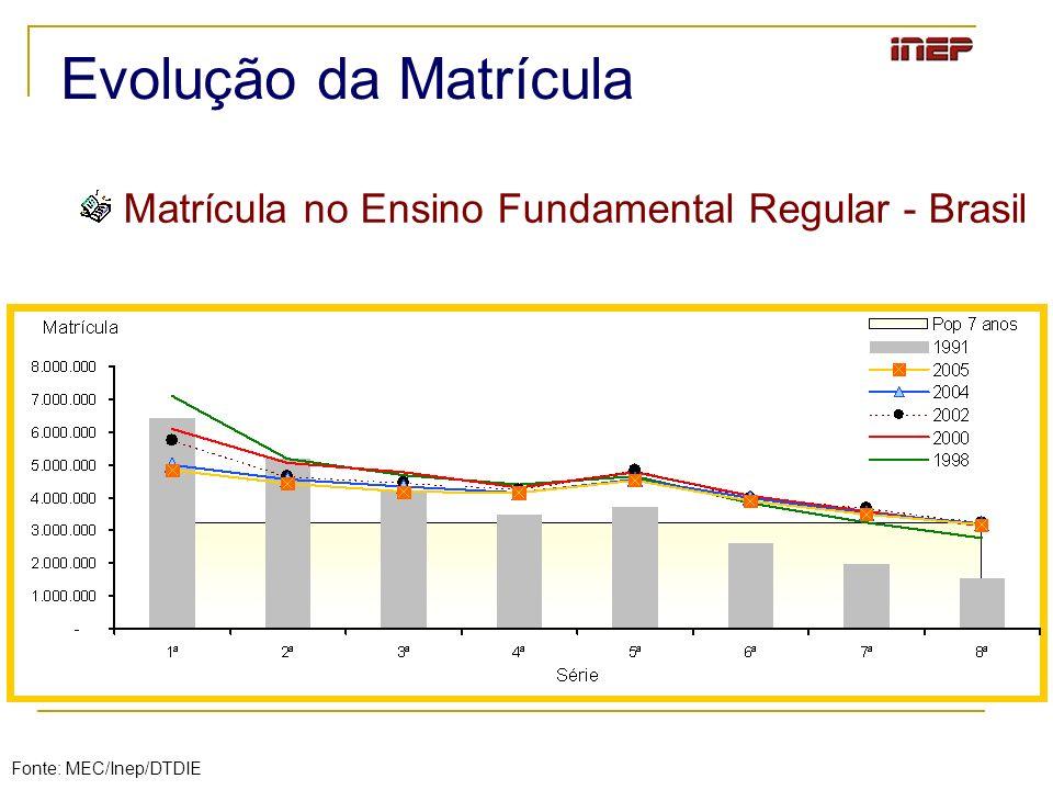 Matrícula no Ensino Fundamental Regular - Brasil
