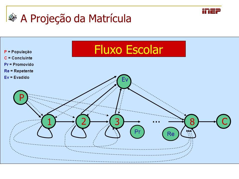 Fluxo Escolar A Projeção da Matrícula P 1 2 3 8 C ... Ev Pr Re
