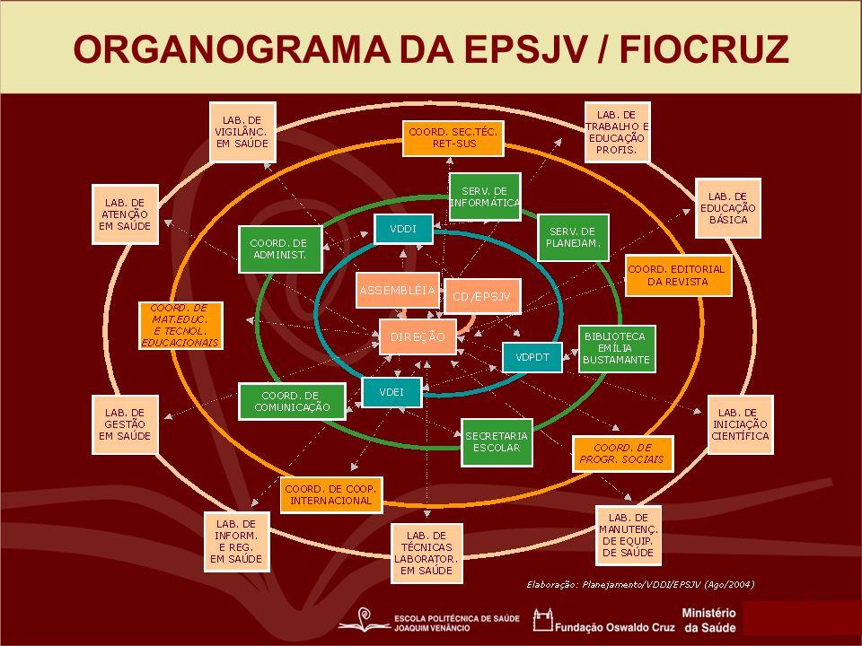 ORGANOGRAMA DA EPSJV / FIOCRUZ
