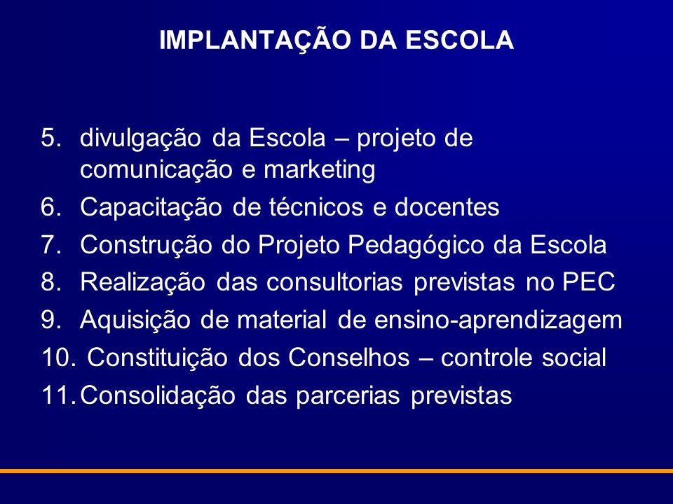 IMPLANTAÇÃO DA ESCOLA divulgação da Escola – projeto de comunicação e marketing. Capacitação de técnicos e docentes.
