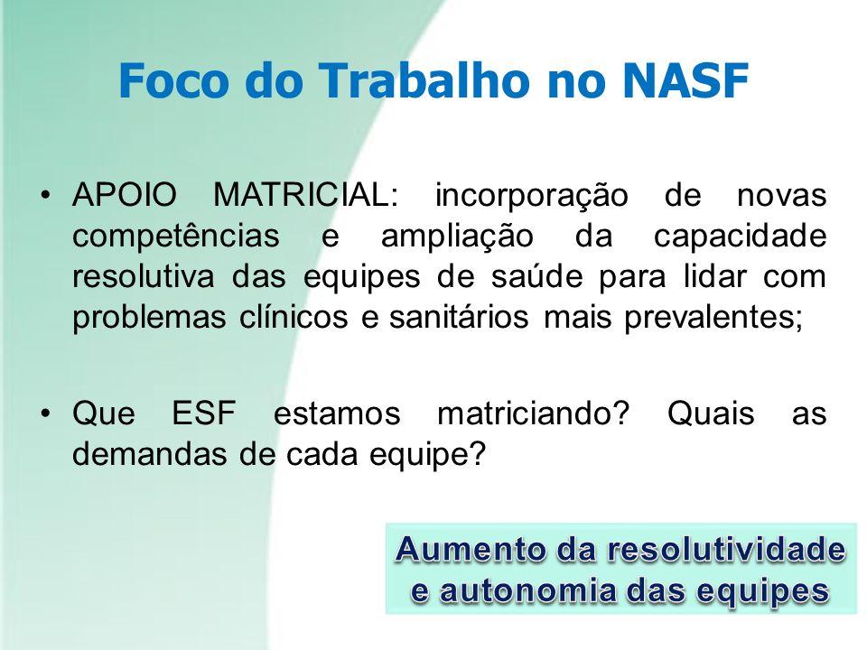 Foco do Trabalho no NASF