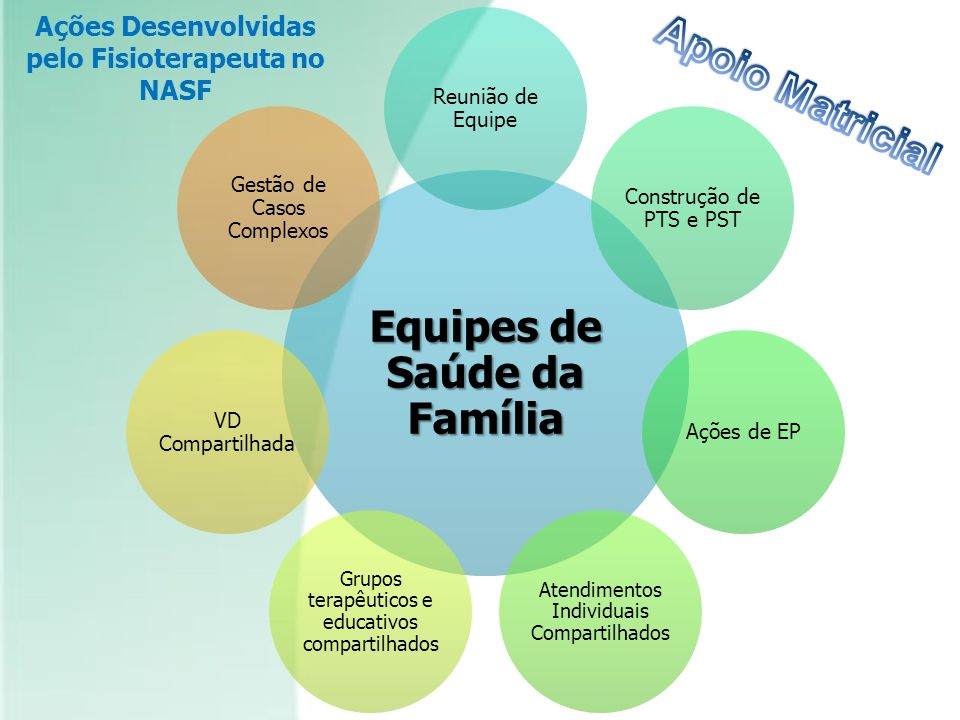 Equipes de Saúde da Família