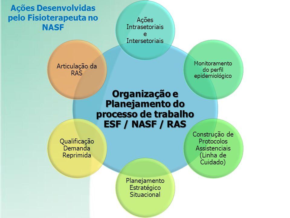 Organização e Planejamento do processo de trabalho ESF / NASF / RAS