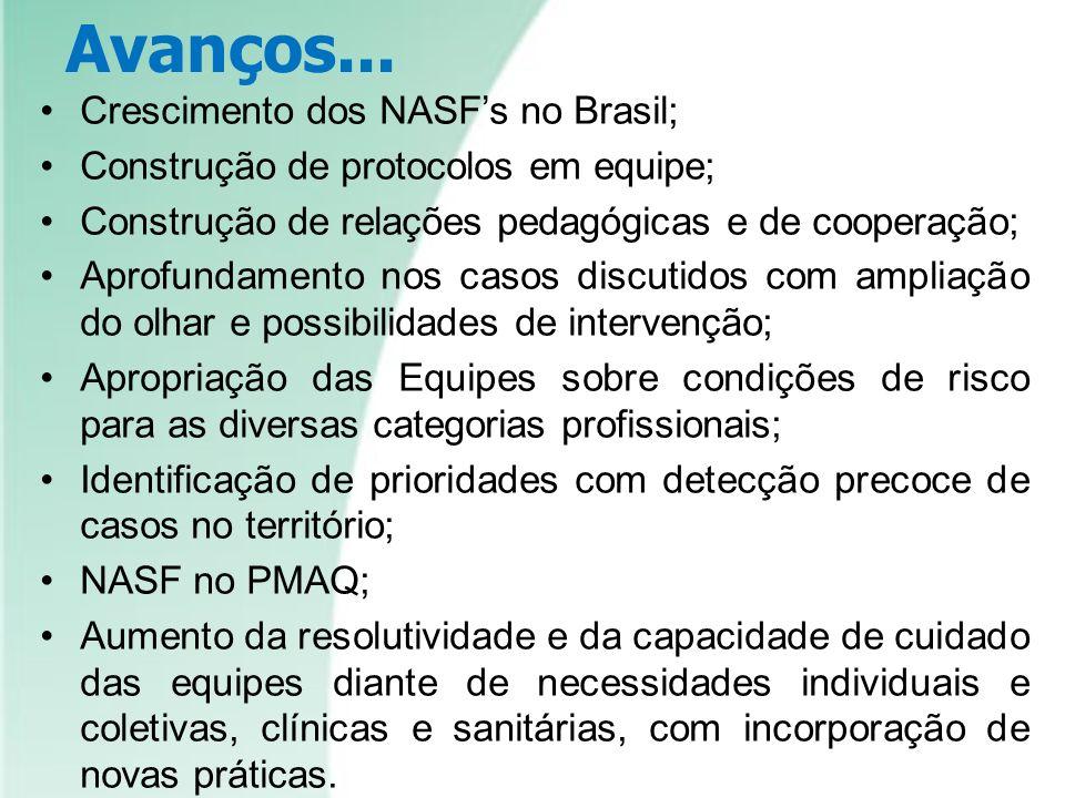 Avanços... Crescimento dos NASF's no Brasil;