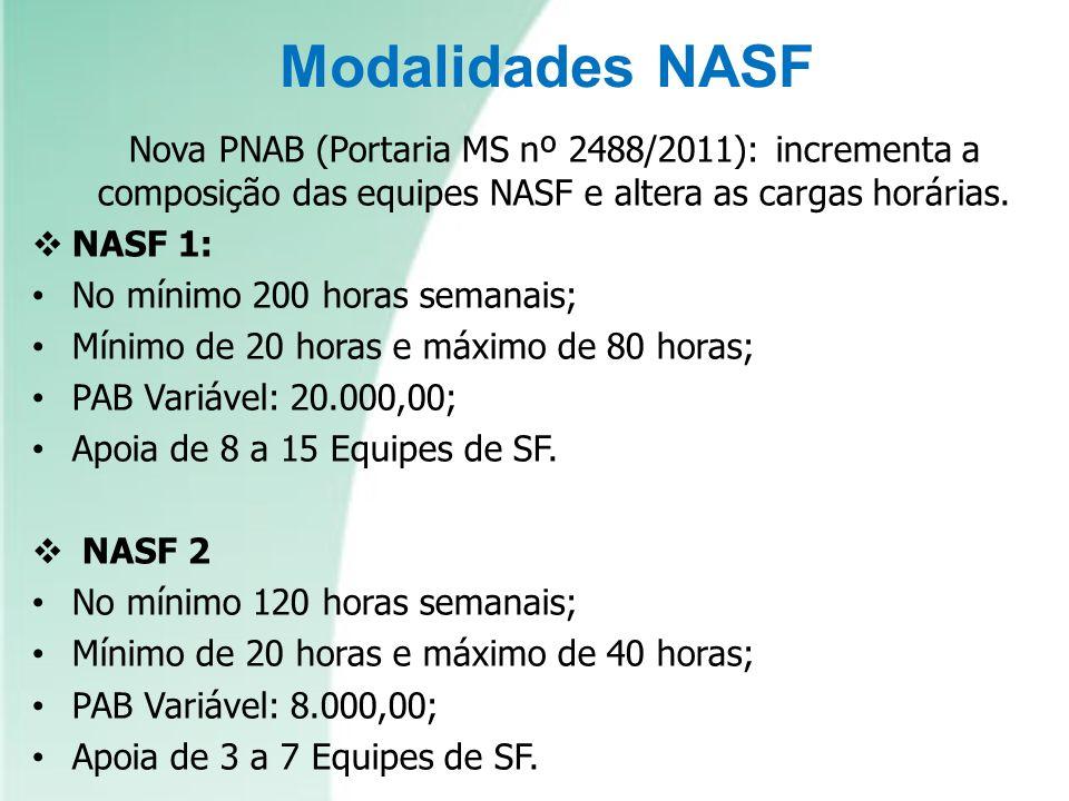 Modalidades NASF NASF 1: No mínimo 200 horas semanais;
