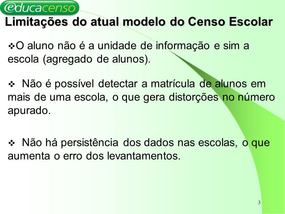 Limitações do atual modelo do Censo Escolar