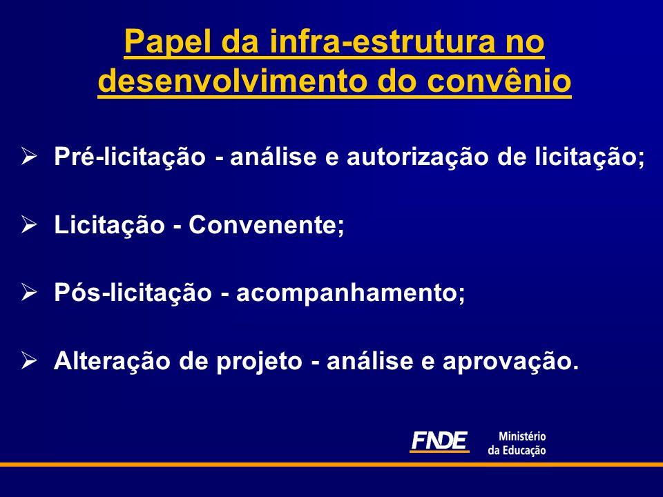 Papel da infra-estrutura no desenvolvimento do convênio