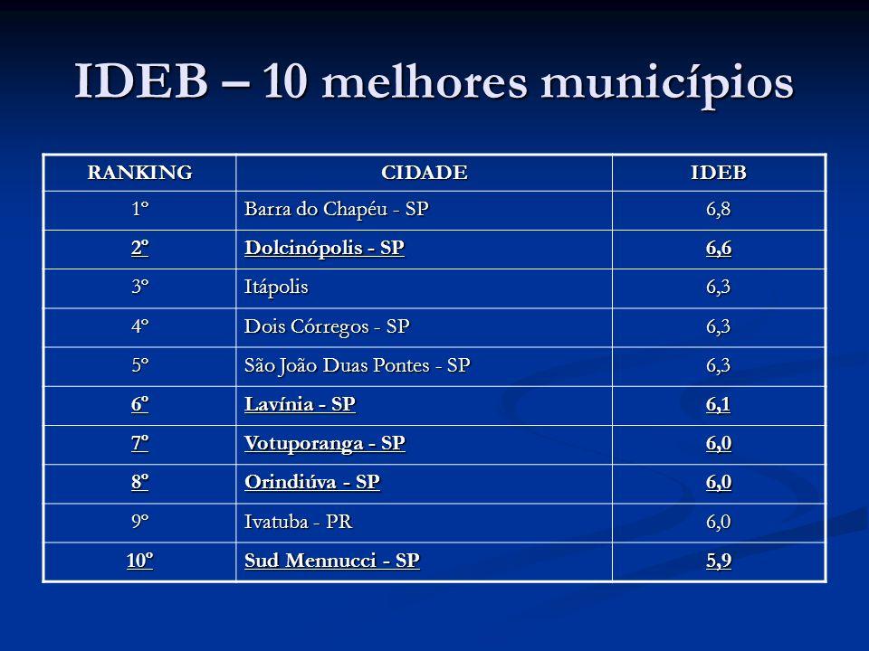 IDEB – 10 melhores municípios