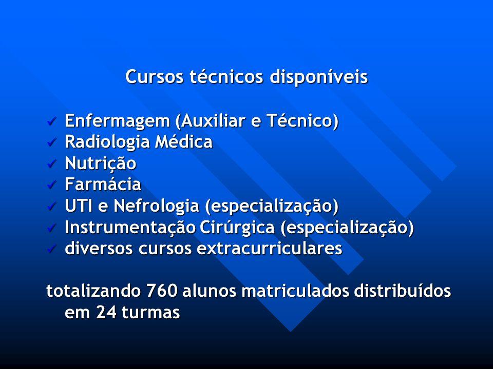 Cursos técnicos disponíveis