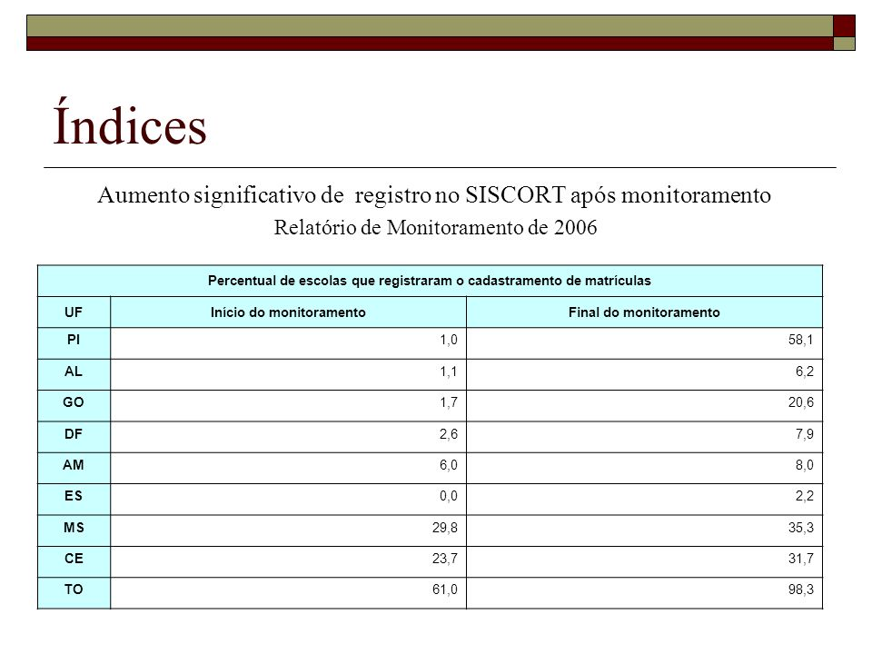 Índices Aumento significativo de registro no SISCORT após monitoramento. Relatório de Monitoramento de 2006.
