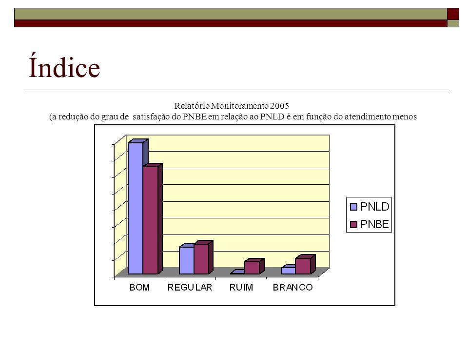 Relatório Monitoramento 2005