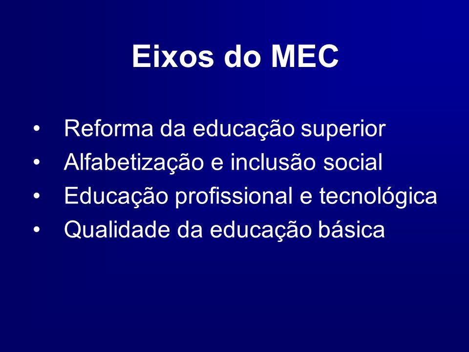 Eixos do MEC Reforma da educação superior