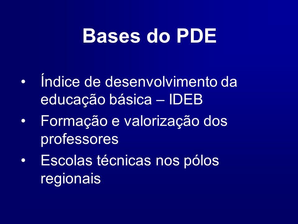 Bases do PDE Índice de desenvolvimento da educação básica – IDEB
