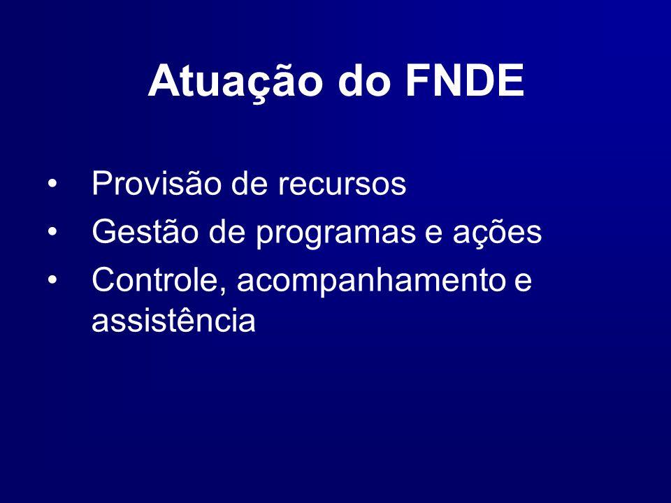 Atuação do FNDE Provisão de recursos Gestão de programas e ações