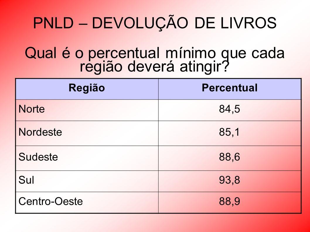 PNLD – DEVOLUÇÃO DE LIVROS