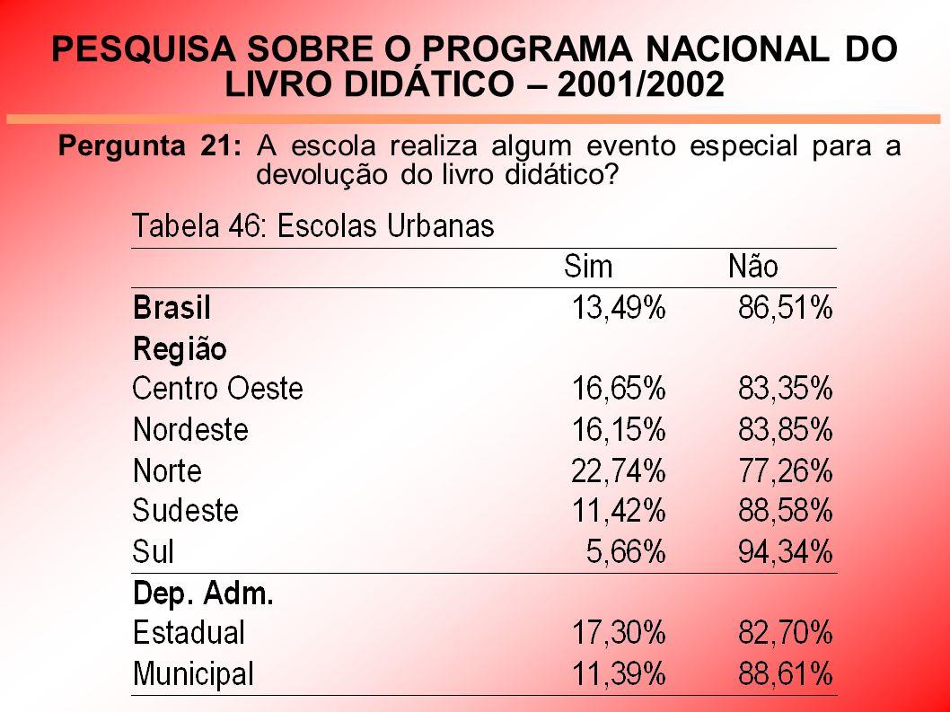 PESQUISA SOBRE O PROGRAMA NACIONAL DO LIVRO DIDÁTICO – 2001/2002