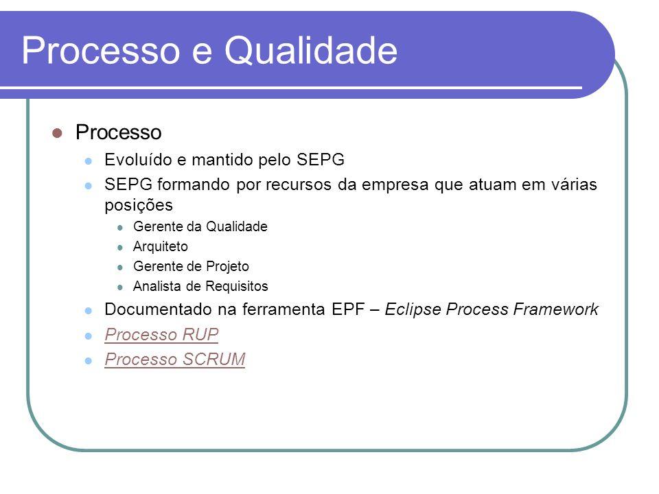 Processo e Qualidade Processo Evoluído e mantido pelo SEPG