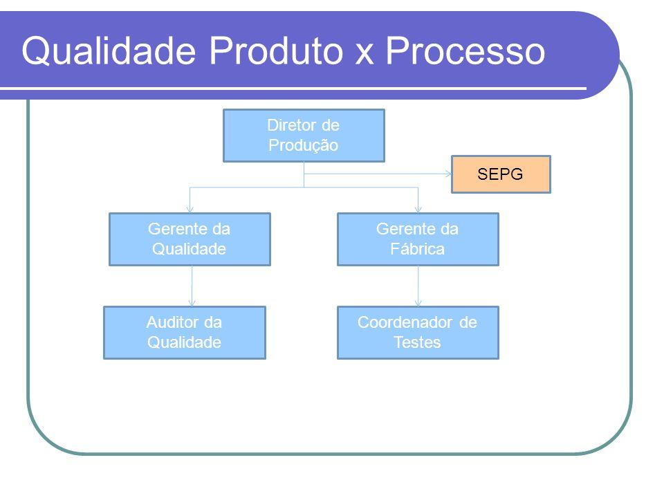 Qualidade Produto x Processo